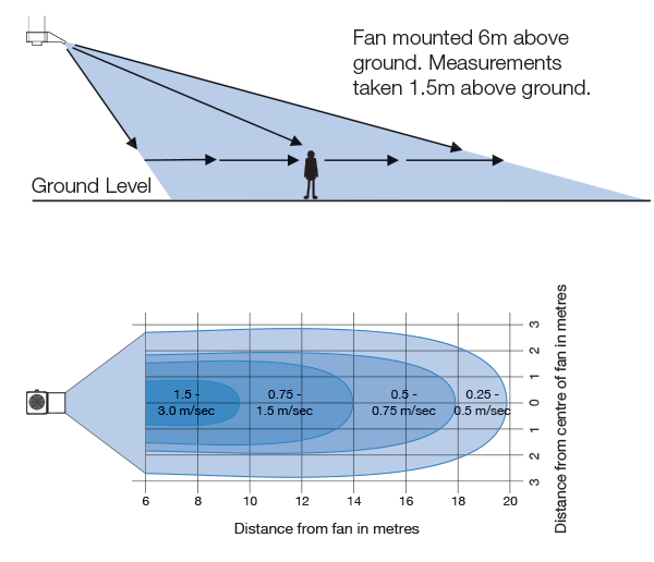 Velocity-Profile